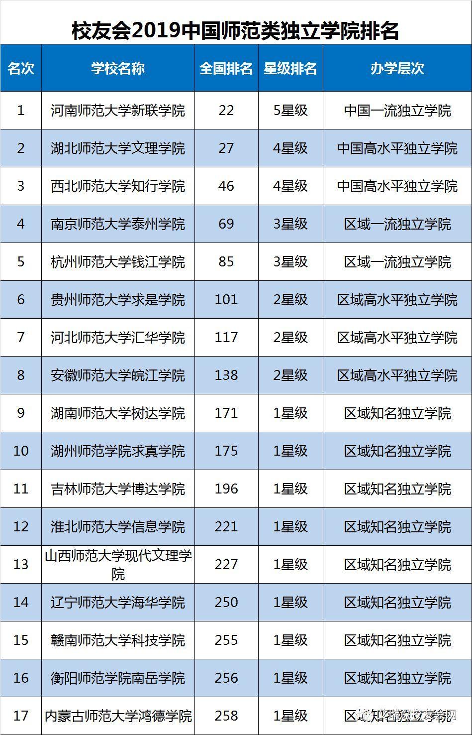 2019民办高校排行榜_霸气 泰州这所高校稳居中国独立学院前十强,蝉联江