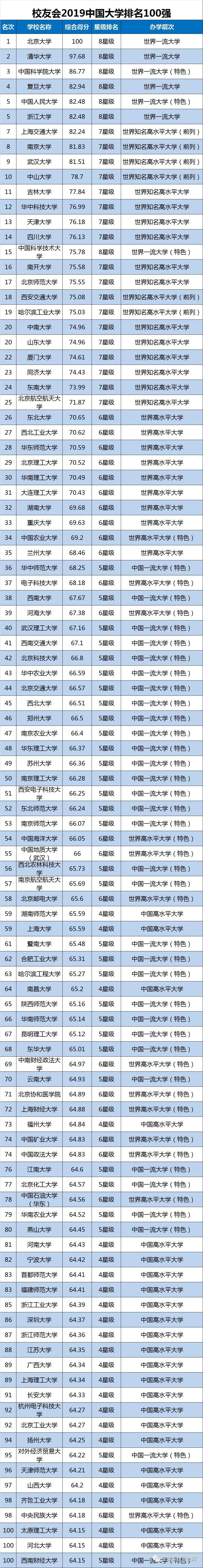 师范大学排名_2019中国师范类大学排名!北师大第一,黑龙江2所高校上榜!_规划
