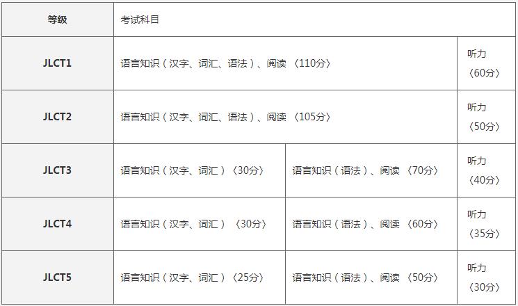JLCT外国人日本语能力鉴定考试介绍