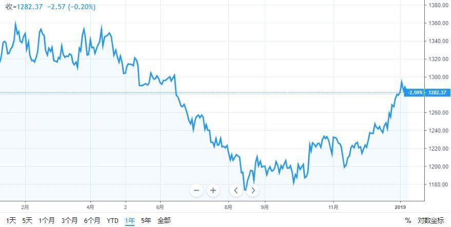 """年内要大涨22%?黄金今年可能""""雄霸天下"""" 2011年黄金为什么大涨"""