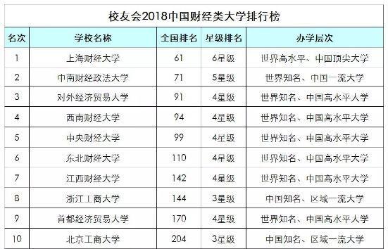 2019年财经视频排行_2019年中国十大财经院校排名出炉,排名第一的是