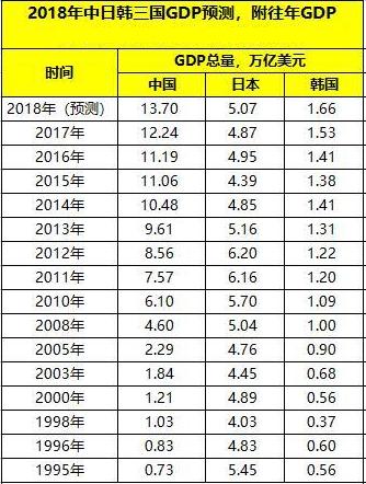 中日gdp总量对比2017_日本各主要城市GDP排名(附2017年中国GDP排名前十位城市)
