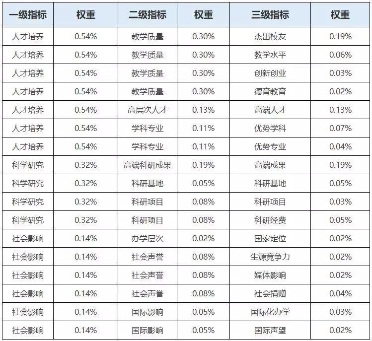 2019广东大学排行榜_2019年广东省各城市最好大学排行榜出炉
