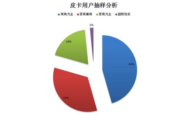 40000-130000的实用皮卡市场,有一半有130个选择