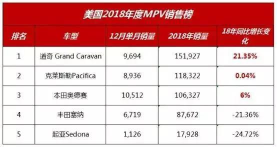 发布了2018年美国MPV销量排名。最爱的塞纳直线下降