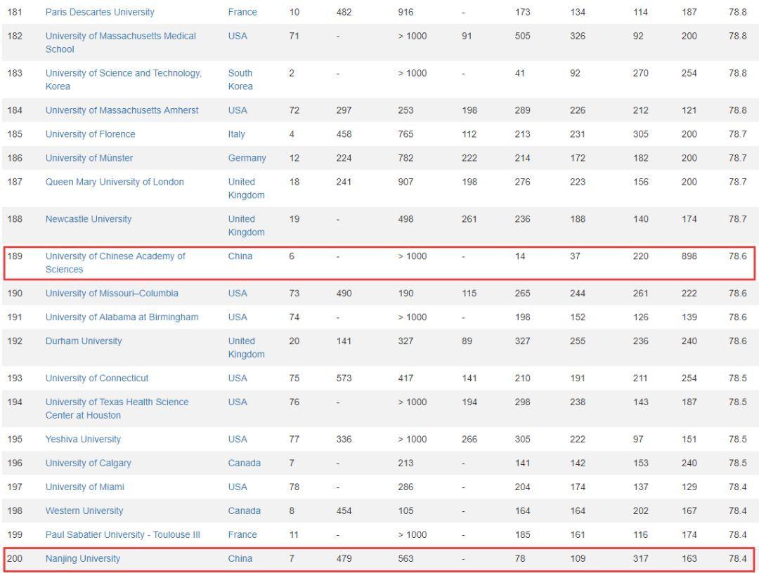 2019年全球大学排行榜_2019世界大学排名 清华大学排名亚洲第一名