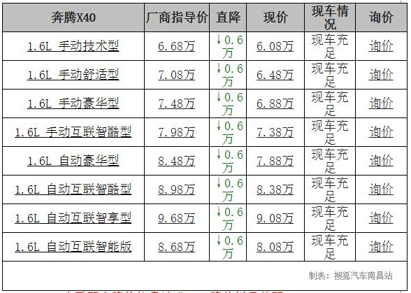 【南昌市】奔腾X40降价60万,车足