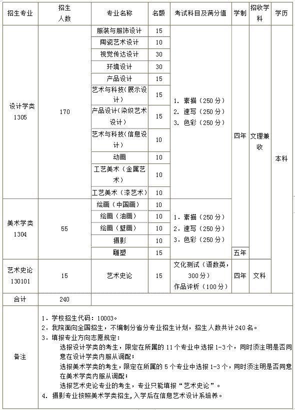 清华大学美术学院2019年本科招生简章(含录取分数线)