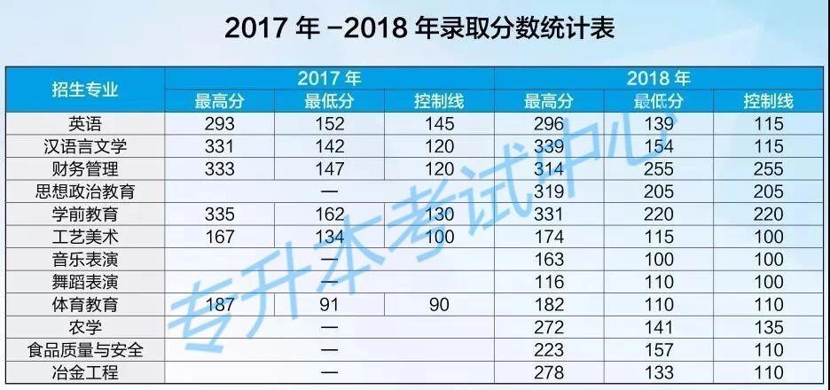红河学院20172018年专升本录取分数线2008江苏省历史水平高中学业v学院图片