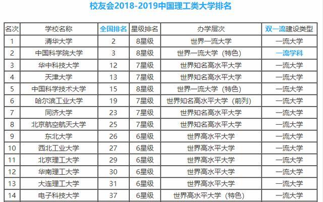 2019最新理工类大学排名:清华第1,中科大第2,华科大第3!