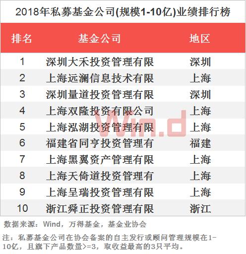 2018基金业绩排行榜_2018年私募基金年度业绩排行