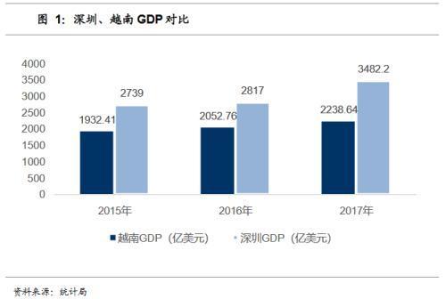 越南gdp总量为深圳的三分之二_数据解读 佛山产业格局及未来发展走势