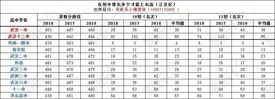 洪山高中:前108名【19初】2018年19初过华一,省实验,二高等校分数线评综高中生图片