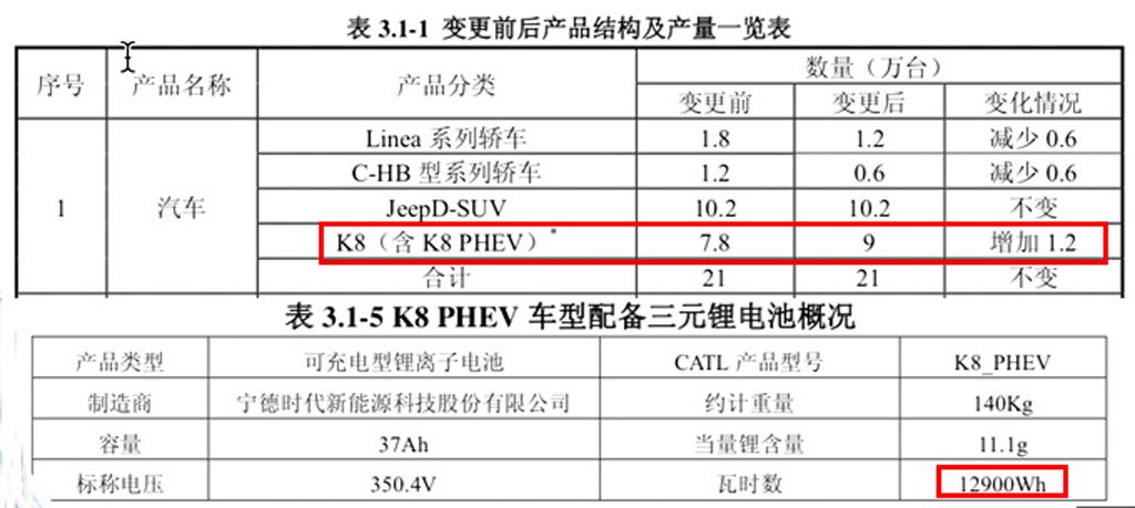 菲亚特逐渐退出中国广汽菲克押注大指挥官PHEV缓解双积分压力