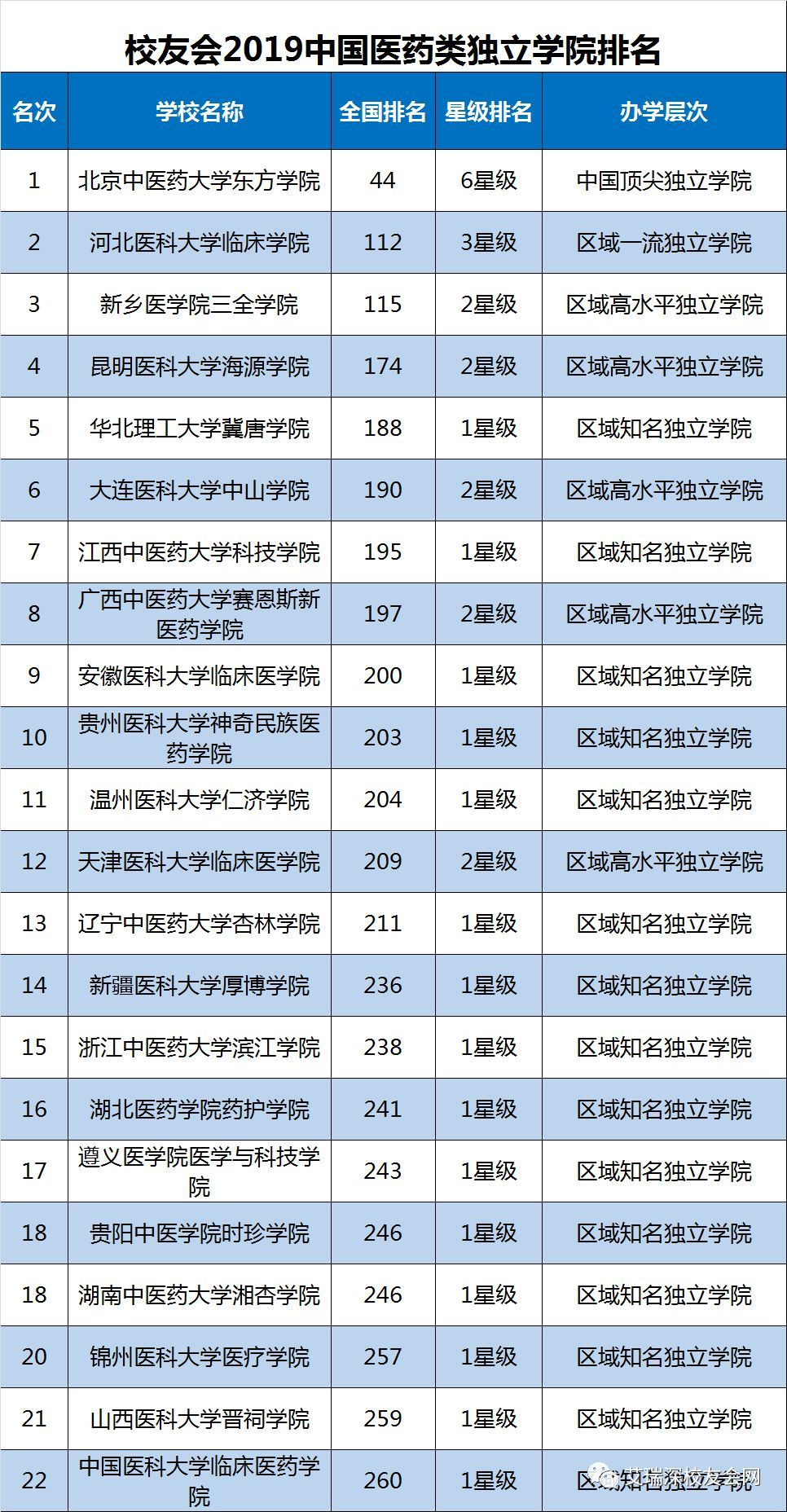 2019中国高校排行_2019中国财经 师范 理工 医科和综合最好大学排名,北大