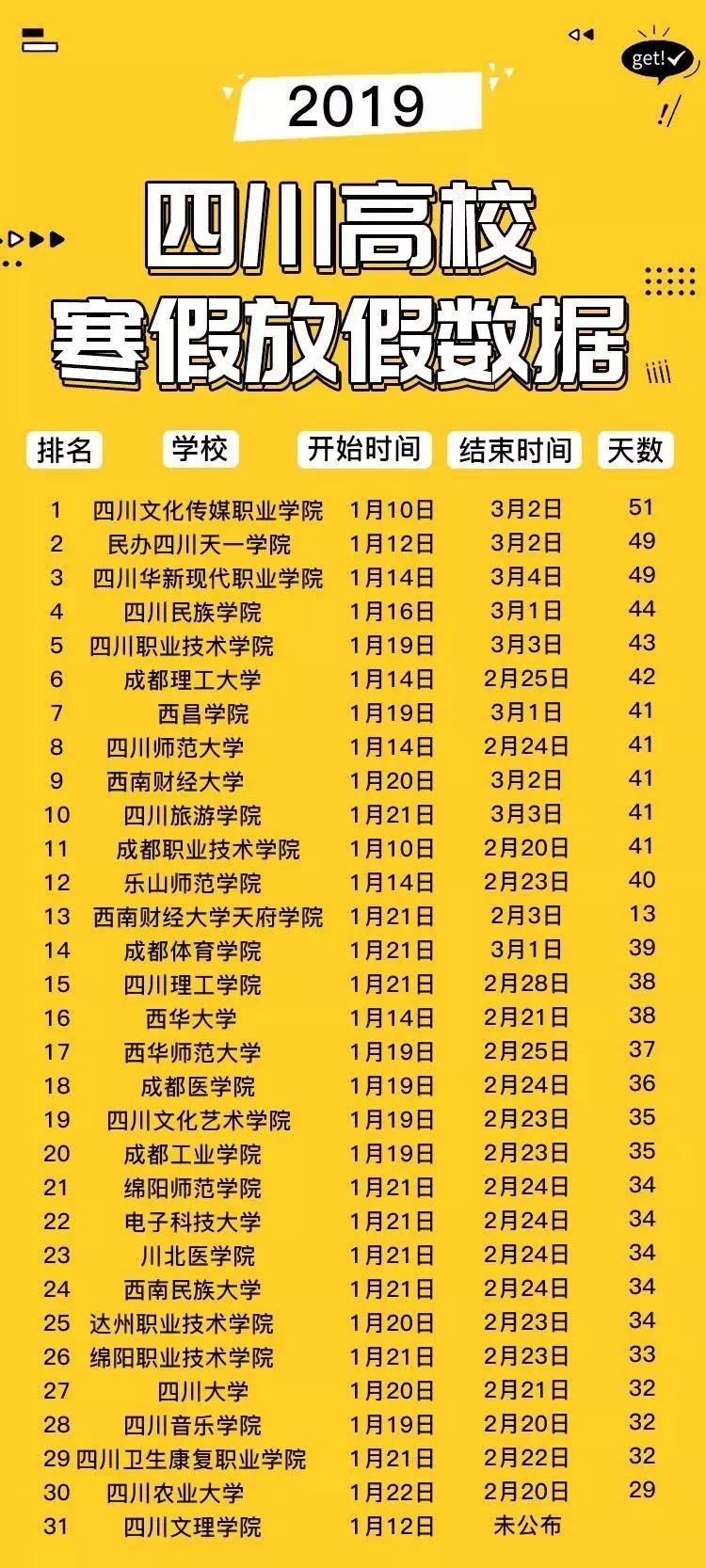 2019广东高校排行榜_围观 广东高校 薪酬榜 出炉 你的收入符合母校的水