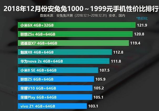 华为手机便宜又好用安兔兔手机性价比排名:小米6X第一华为nova 2