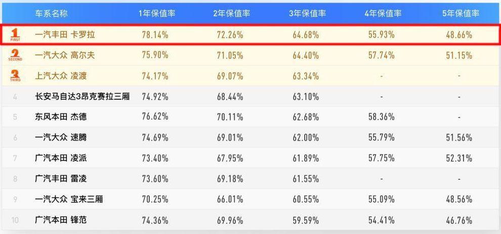 2019中级车排行榜_2019年3月份汽车销量排行榜:3月汽车销量排行榜10万左