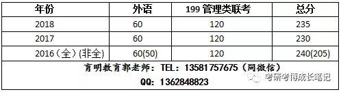 中国人民大学会计硕士(MPACC)考研复试专业课英语笔试内容,参