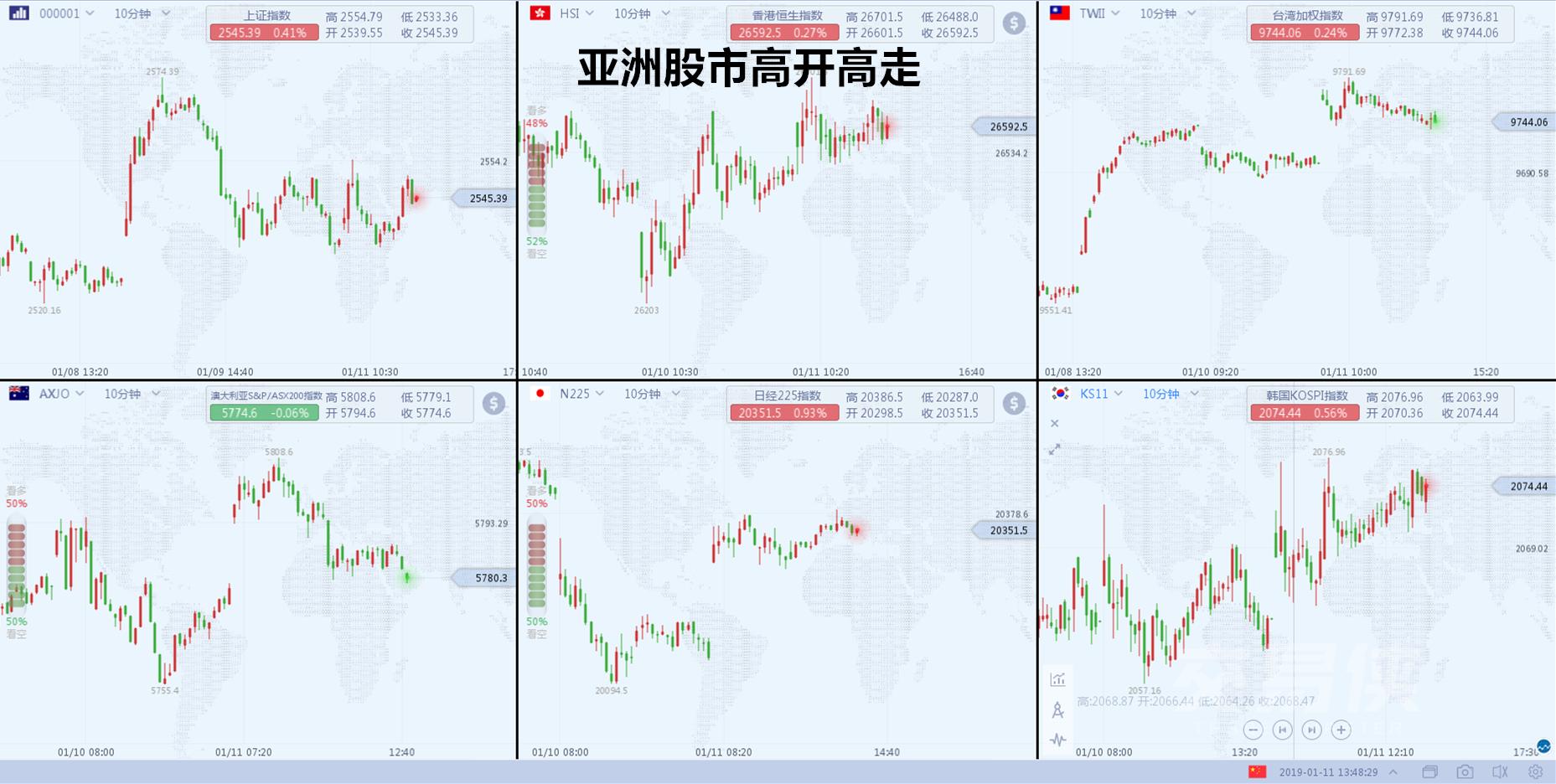 """人民币上涨逾千点亚太股市纷纷翻红美联储释放""""鸽派""""信号?"""