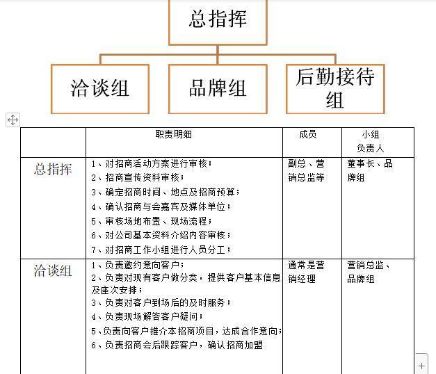 [《連鎖干貨》:招商團隊組織說明表]干貨店加盟連鎖