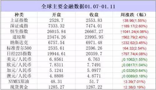 金融熱點周報:亞洲多地樓市極速降溫,調查顯示美國經濟惡化 廣安樓市周報