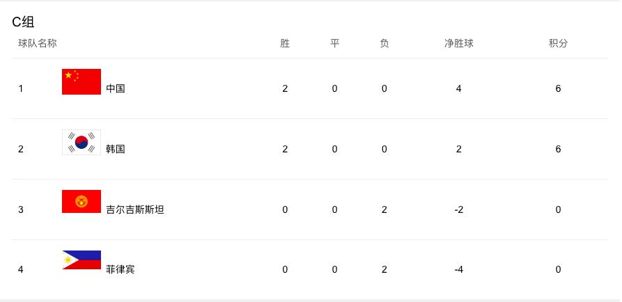 【国足】下一场踢韩国,为何非常重要?