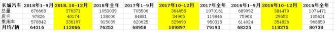 长城干红三年价格_股市分析:过去三年,长城汽车发生了什么变化,从财务报表说起!