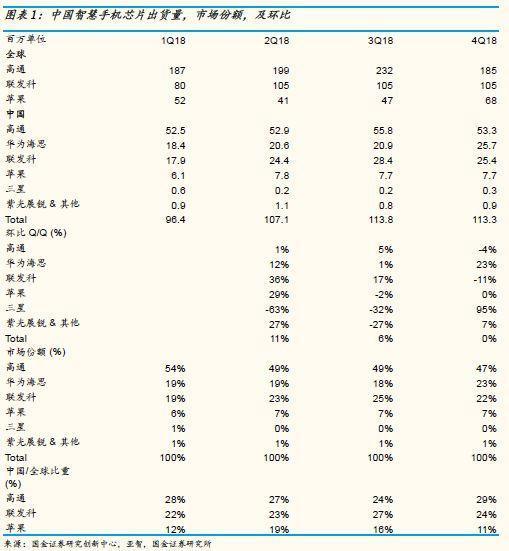中国智能手机芯片系列追踪报告(一)_5g网络5g芯片智能手机