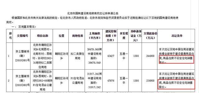 土拍不限房价对楼市影响很小 但北京二手房却已经回暖了 菏泽取消楼市限售对房价的影响