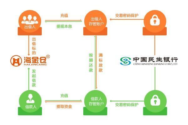 【海金仓】海金仓民生银行资金存管系统升级上线说明