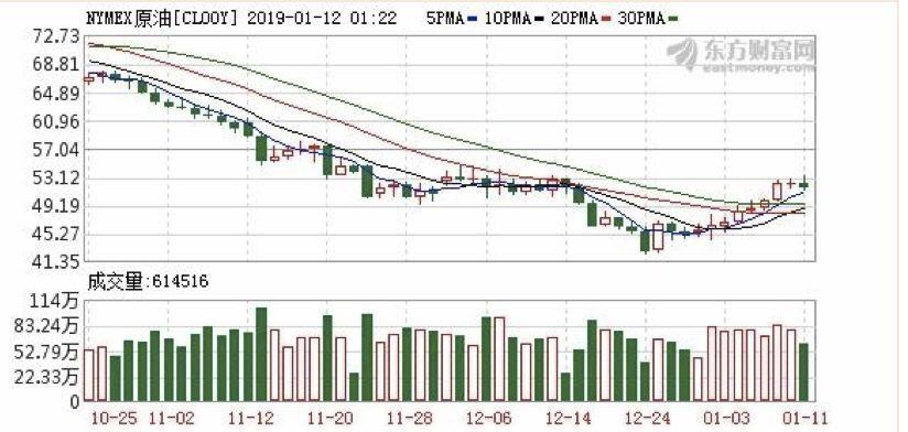 [九连涨的原油,还能继续上扬吗?]原油期货跌停还能交易