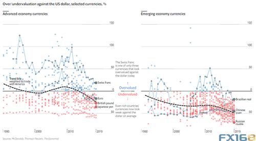 """[美元被严重高估?""""巨无霸指数"""":这一货币被低估了70%] 巨无霸指数"""