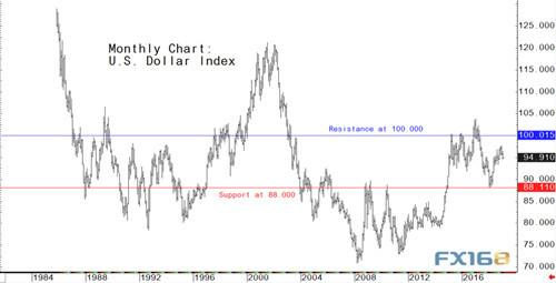 今年美元走勢恐更跌宕起伏?聽聽市場人士如何說 跌宕起伏