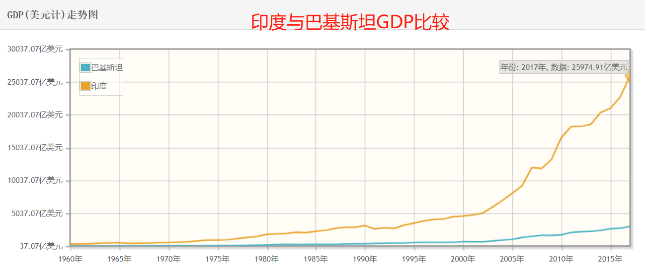 中国和巴基斯坦经济总量的比较_巴基斯坦和中国