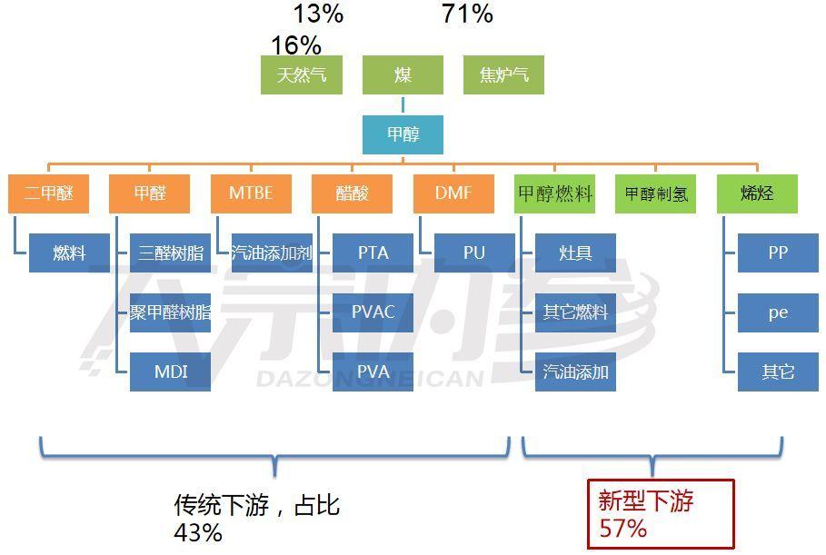 2019甲醇【李元申:甲醇2019年1月投资策略报告 | 研报精选】