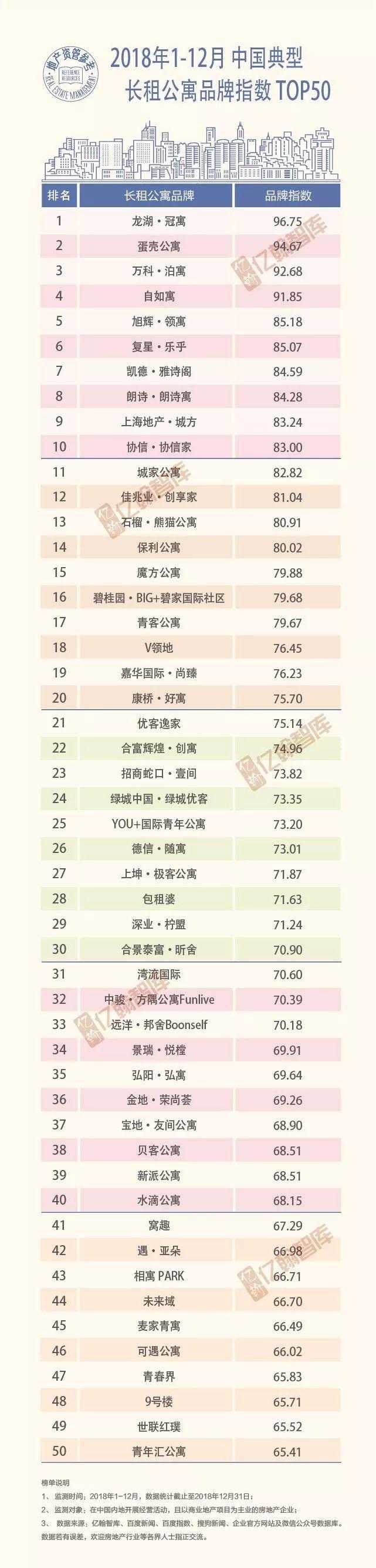 [重磅 | 2018 年1-12月中國典型長租公寓品牌指數 TOP 50] 重磅!從2018年1月22日起
