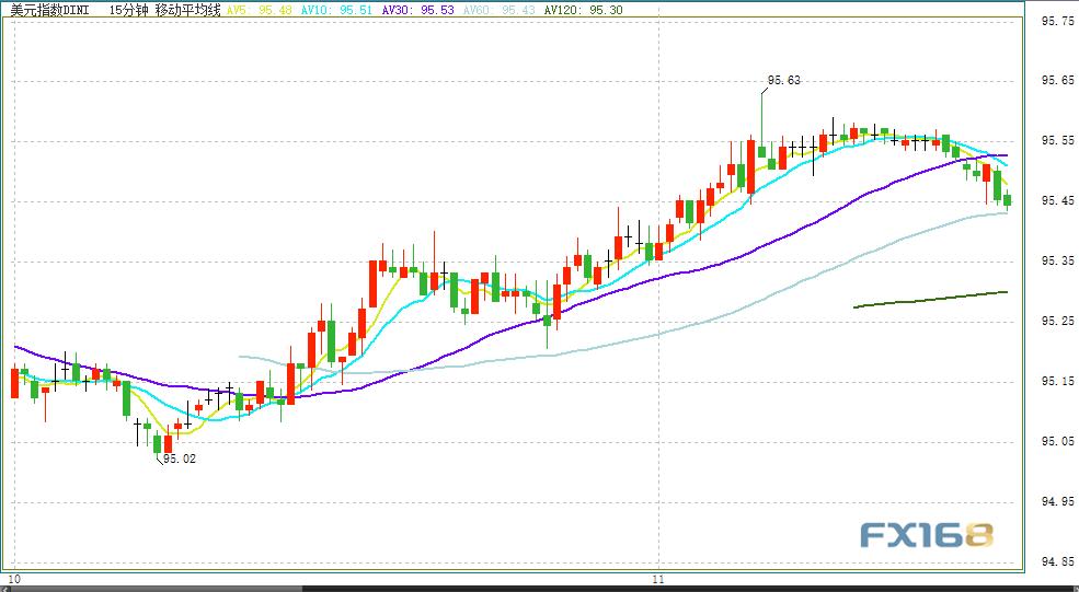 彭博美元即期指数周四上涨0.3%。该指数在前一天跌破200日移动均线后再次站上这一水平。