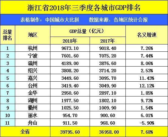 安徽和浙江前三季度GDP_31省前三季度GDP发布 广东总量第一,云南增速最快 附完整榜单