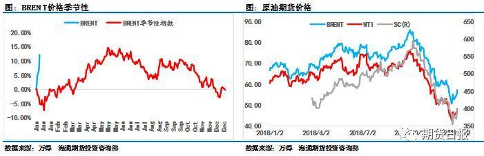 【半个月大涨20%!油市的春天就这么来了 ?】 半个月不吃油会怎么样