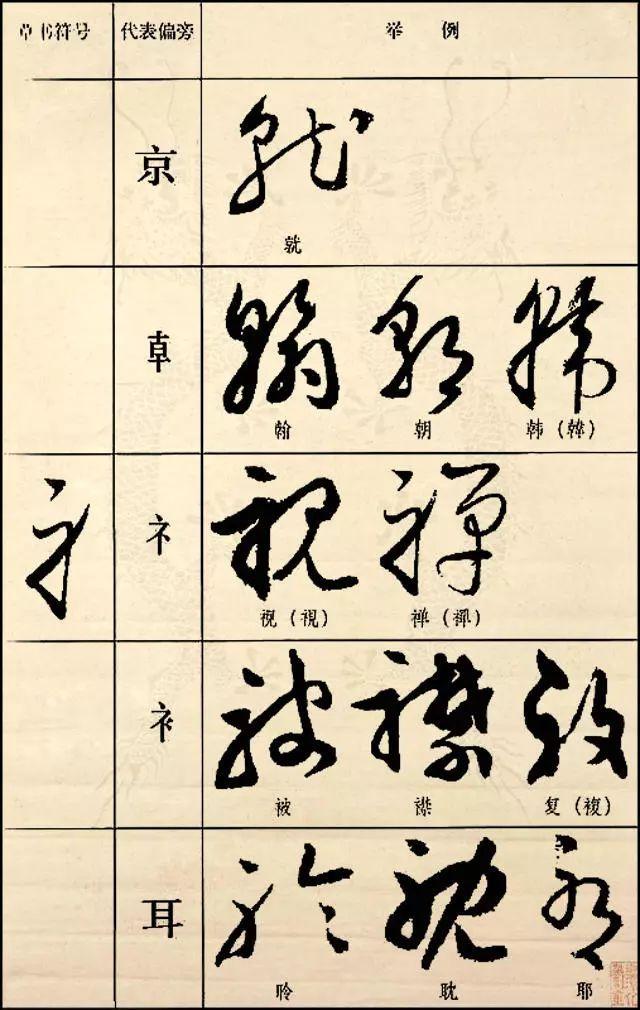 值得收藏的草书常用偏旁部首写法