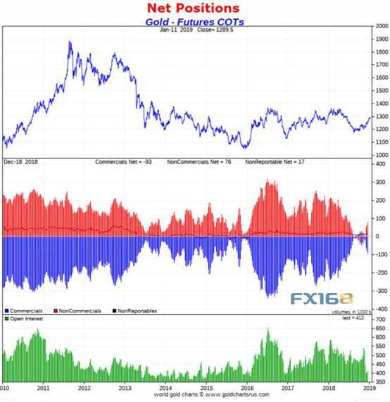 金价真的冲不破1300?机构强烈看涨:最高或触及1550 机构强烈推荐股票