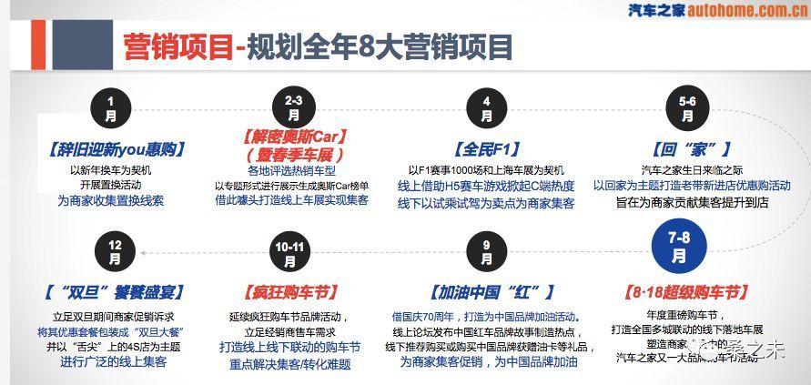 上海永达跟进暂停与汽车之家合作大比例上调经销商会员价格是主因