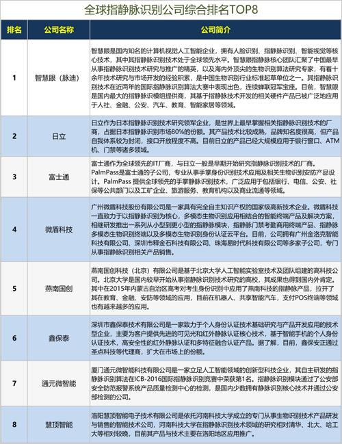 2019全球指静脉识别公司综合排名榜单揭晓