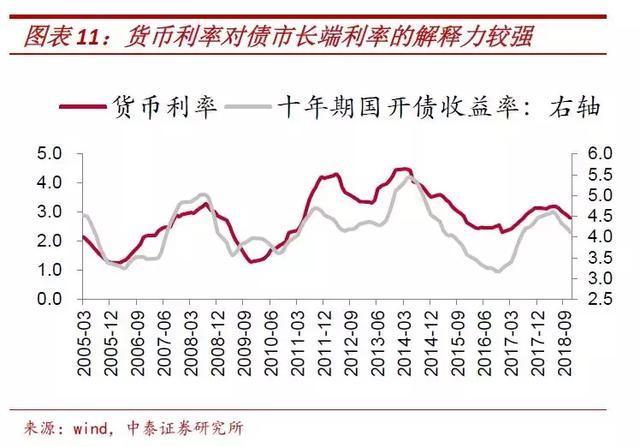 m0和gdp_新宏观 M0 M1 M2与GDP相关性比较