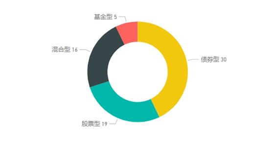 中国基金业舆情周报:债券基金开年火热发行