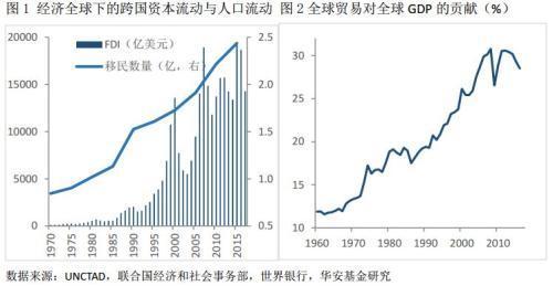 林采宜:经济逆全球化的原因和影响