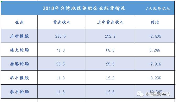 """玲珑轮胎质量价格表_车市""""退烧"""",轮胎企业全年营收大降!"""