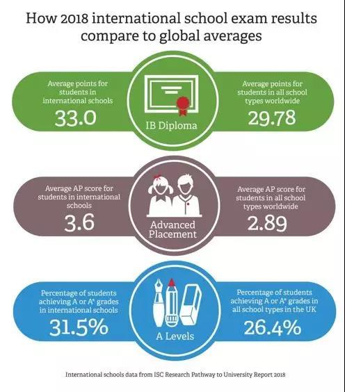 到2023年,全球国际学校学生人数预计将达到700万