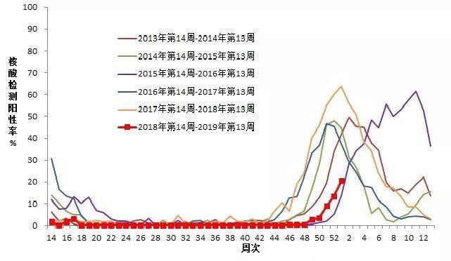广河人注意 甘肃进入流感流行高峰期,这些预防措施很关键
